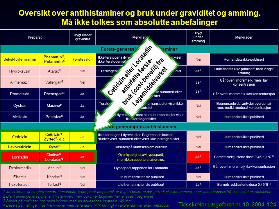 Oversikt over antihistaminer og bruk under graviditet og amming