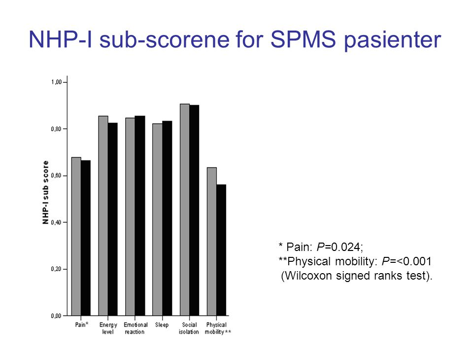 NHP-I sub-scorene for SPMS pasienter