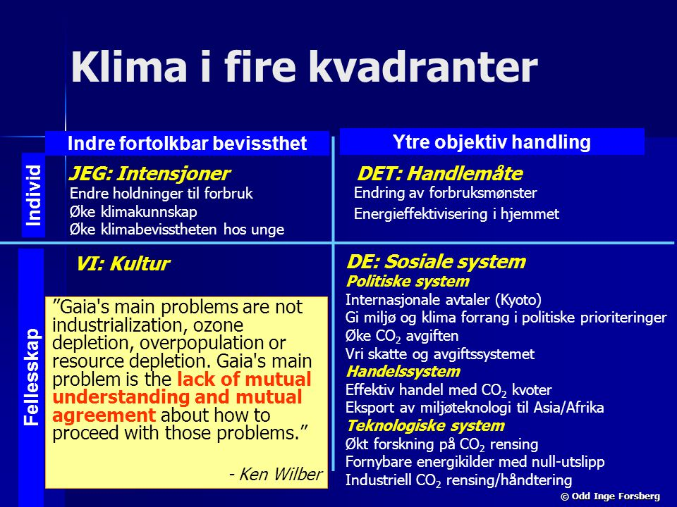 Klima i fire kvadranter