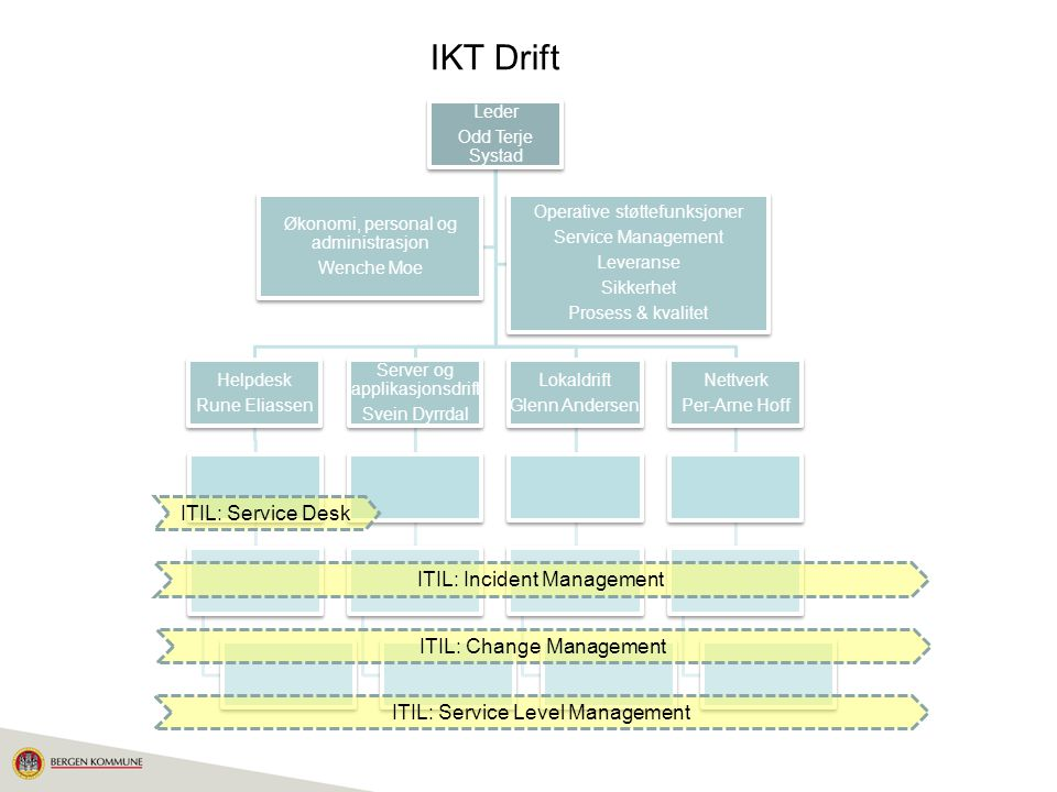 IKT Drift ITIL: Service Desk ITIL: Incident Management