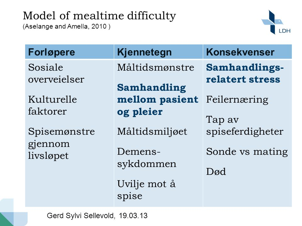 Model of mealtime difficulty (Aselange and Amella, 2010 )