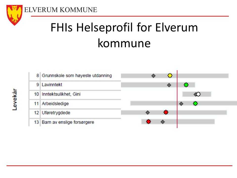 FHIs Helseprofil for Elverum kommune