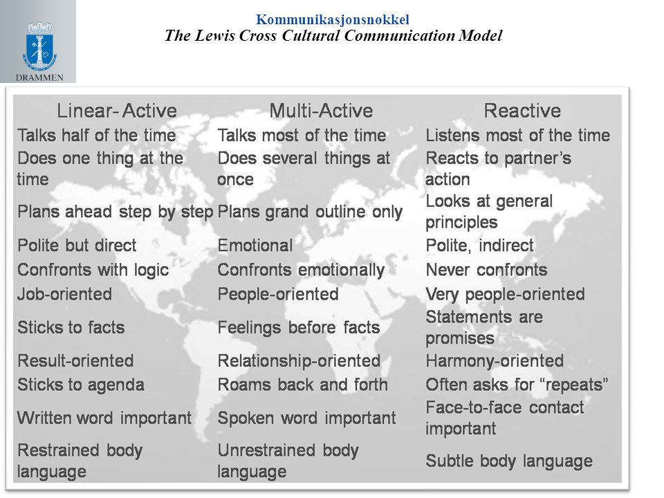 Kommunikasjonsnøkkel The Lewis Cross Cultural Communication Model