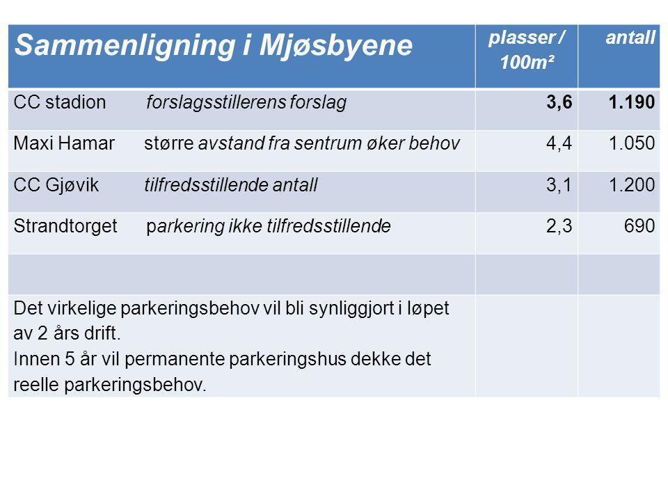 parkering cc gjøvik