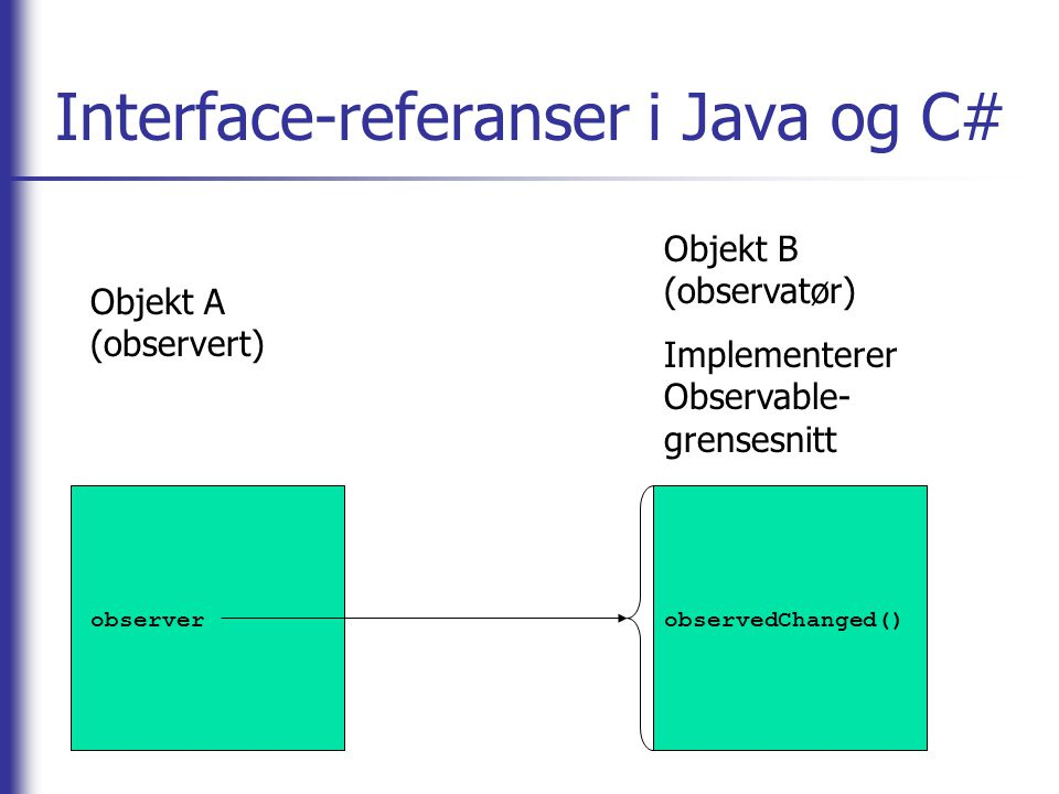 Interface-referanser i Java og C#