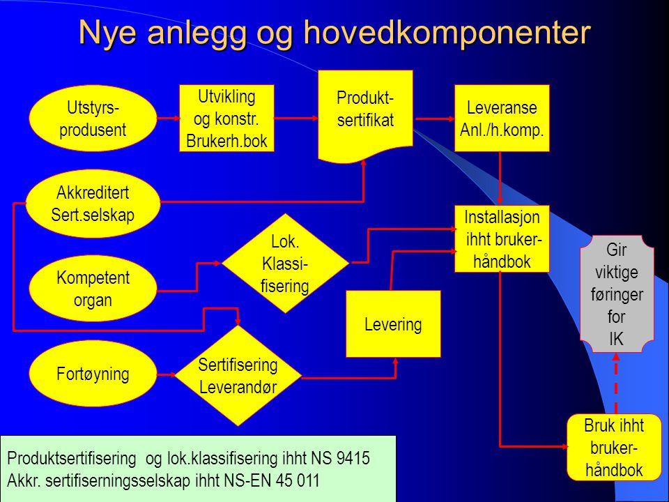 ba2c036e NYTEK Axel R. Anfinsen Senioringeniør Fiskeridirektoratet Kyst- og ...