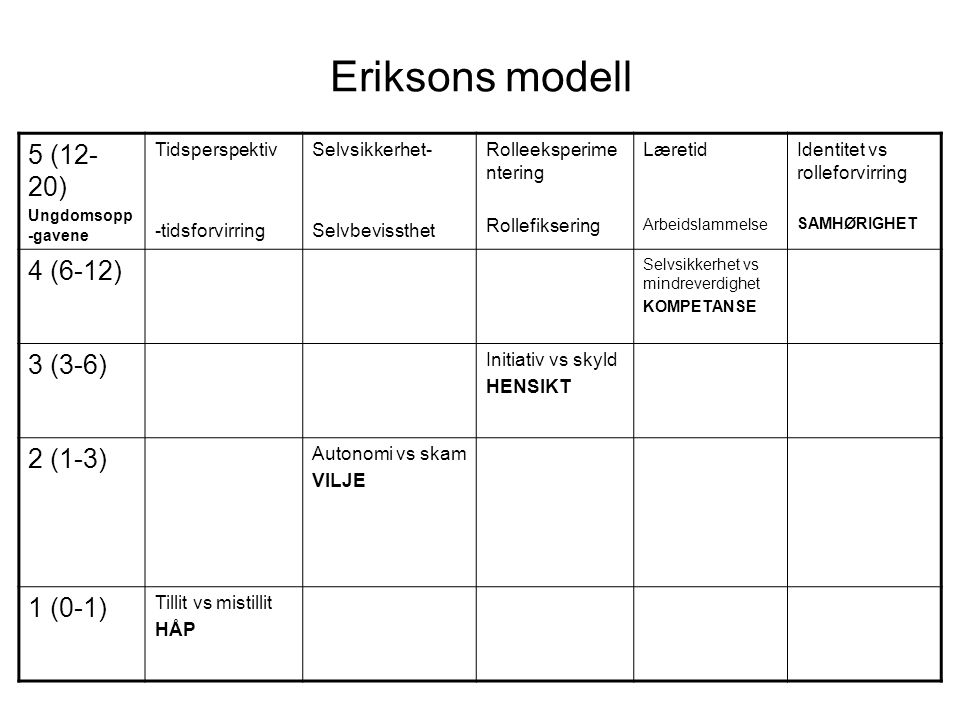 Eriksons modell 5 (12-20) 4 (6-12) 3 (3-6) 2 (1-3) 1 (0-1)